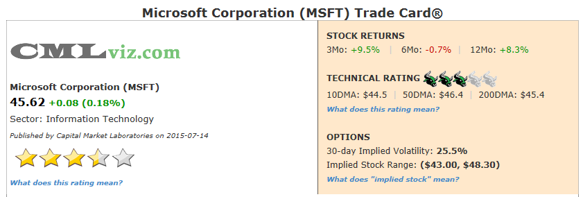 what is the stock symbol for microsoft corporation
